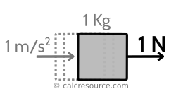 Newtons to Pounds-force and vice versa | CalcResource