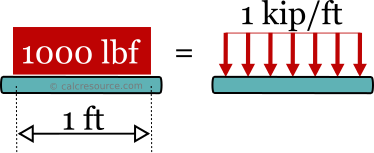Definition of kips/ft unit