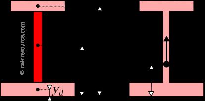 Unequal I beam centroid