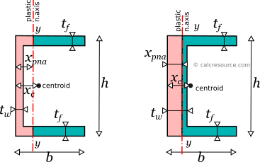 plastic neutral axis in a channel (U) cross-section