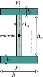 I-section subareas for weak axis plastic modulus finding