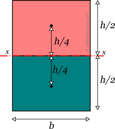Rectangular section: finding plastic modulus around x axis