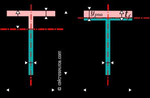 Properties of tee (T) cross-section - calcresource