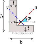 Moment of inertia of an angle around rotated axes u and v, passing through centroid