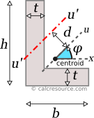 Moment of inertia of an angle around rotated axis u', with an offset d from centroid