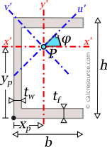 Channel section showing axes x',y' passing through arbitrary point P as well as the respective rotated ones u',v'
