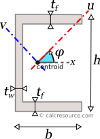 Moment of Inertia of a Channel Section | CalcResource