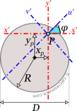 Circle with axes x',y' and u',v' passing through an arbitrary point P.