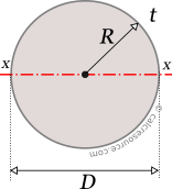 Moment of inertia of a circle around an axis x through its center