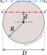 The moment of inertia of a circle around an off center axis x' and around an axis x0  tangent to its circumference