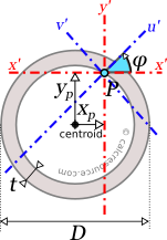 Circular tube with axes x',y' and u',v' passing through an arbitrary point P.