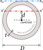The moment of inertia of a circular tube around an off center axis x' and around an axis x0 tangent to its outer circumference