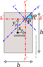 Rectangular section with axes x',y' and u',v' passing through an arbitrary point P