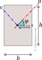 Rectangular section with rotated axes u and v, passing through centroid