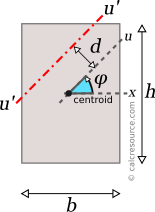 Rectangular section with rotated axis u', with an offset d from centroid