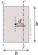 Rectangle with axis y', parallel to y, with offset from centroid