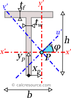 Tee section showing axes x',y' passing through arbitrary point P as well as the respective rotated ones u',v'
