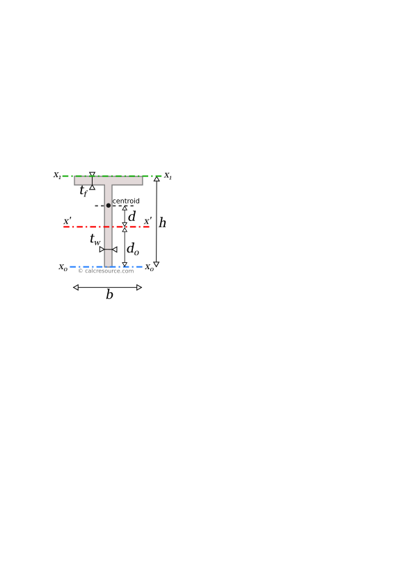 Moment of inertia of a tee around axis x', parallel to top flange, with offset from centroid
