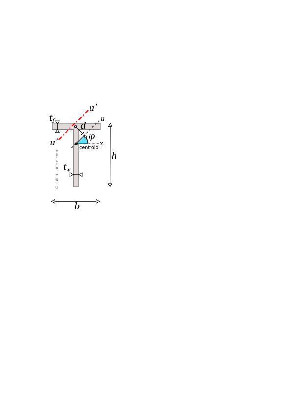 Moment of inertia of a tee around rotated axis u', with an offset d from centroid