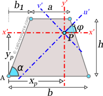 Trapezoid showing axes x',y' passing through arbitrary point P as well as the respective rotated ones u',v'