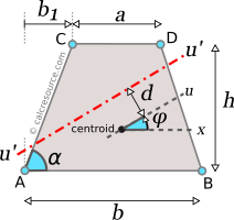 Moment of inertia of trapezoid around rotated axis u', with an offset from centroid