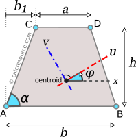 Moment of inertia of trapezoid around rotated axes u and v, passing through centroid