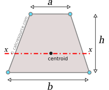 Moment of inertia of a trapezoid around axis x, parallel to bases, passing through centroid