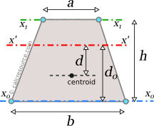 Moment of inertia of trapezoid around axis x', parallel to base, with offset from centroid