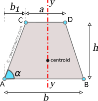 Moment of inertia of a trapezoid around axis y, perpendicular to bases, passing through centroid