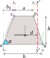 Moment of inertia of trapezoid around axis y', perpendicular to base, with offset from centroid