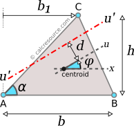 Moment of inertia of triangle around rotated axis u', with an offset from centroid