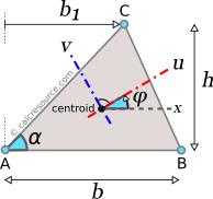 Moment of inertia of triangle around rotated axes u and v, passing through centroid