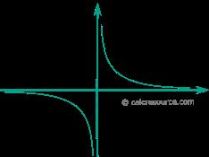 csch-graph