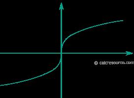 cbrt-graph