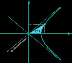 sinh-graph