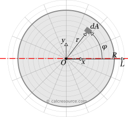 Proof for the moment of inertia equation of a circle, around a centroidal axis - definition of coordinate systems