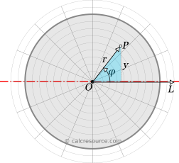 Proof for the moment of inertia equation of a circle, around a centroidal axis - expressing distance form axis in terms of polar coordinates