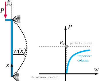 Pinned column with load eccentricity in buckled state and its equilibrium path diagram