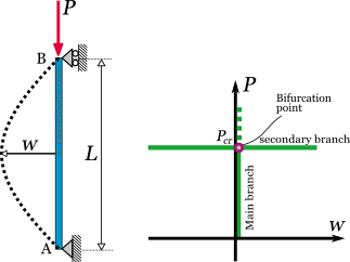 Pinned column in buckled state and its equilibrium path diagram