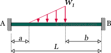Fixed beam with an partially distributed triangular load (ascending)