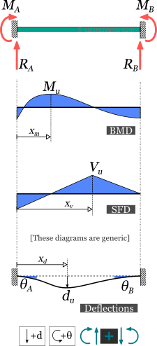 Fixed beam response: support reactions, beam moment diagram (BMD), shear force diagram (SFD), deflection and slopes