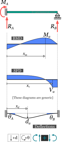 Fixed-pinned beam response: support reactions, beam moment diagram (BMD), shear force diagram (SFD), deflection and slopes