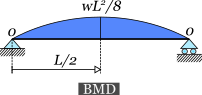 Bending moment diagram of a simply supported beam with a uniform distributed load