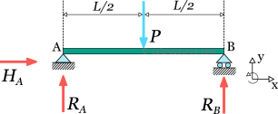 Support reactions of a simply supported beam with a point load (force) at center