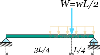 Equivalent point force for the half span distributed load