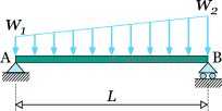 Simply supported beam with a trapezoidal distributed loading (linearly varying)