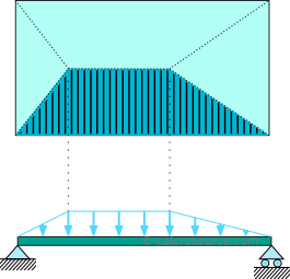 Loading of a beam from the adjacent slab: trapezoidal load distribution