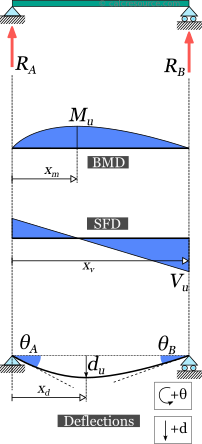 Simply supported beam response: support reactions, beam moment diagram (BMD), shear force diagram (SFD), deflection and slopes